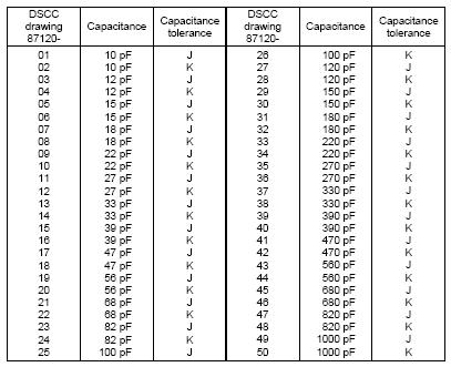 Capacitor values