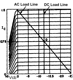 Load Line on a characteristic curve of a transistor