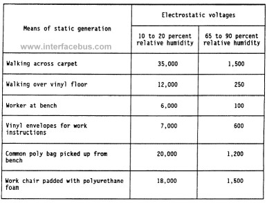 electrostatic voltage generation