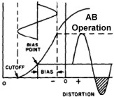 Class AB Amplifier transfer characteristics