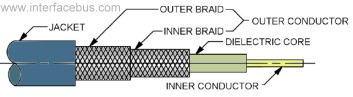 Metal Braid Usage in a Coax Cable