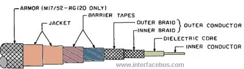 Graphic of a braided Coax Cable, Multi-conductor RG119 and RG120 style