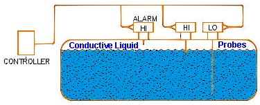 Liquid Sensor probes in conductive liquid