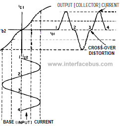 Crossover distrotion in a push-pull amplifier circuit