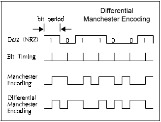 Differential Manchester Encoding Waveforms