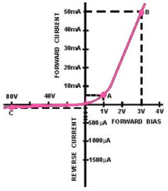 Dictionary Of Electronic Diode Terms Interfacebus
