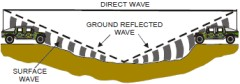 Wave propagation by surface wave, ground reflected wave and direct wave