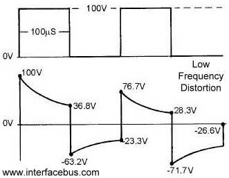 Nice Low Frequency Distortion Of A Square Wave