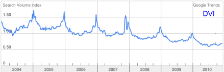 DVI Term Search Trends between 2004 and 2010