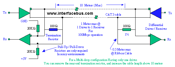 Eia 899 Bus Description M Lvds