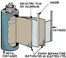 Cut-away view of an Electrolytic Capacitor