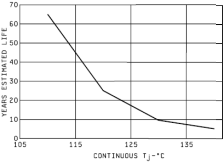 Estamated life of a TL1451 based on junction temperature