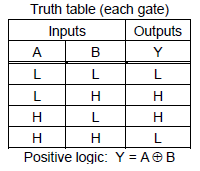 Dual Input Exclusive OR Gate True Table