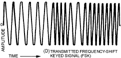 Waveform of a frequency shift-keyed signal