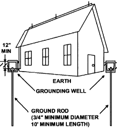 Government use of Ground Rods