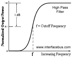 High Pass Frequency Response