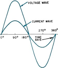 In-Phase Sinewave