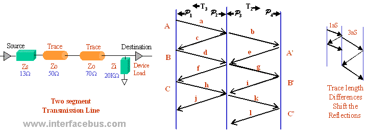 Lattice diagram for two segment Trace Reflections
