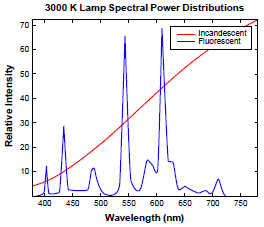 Visible Optical Spectrum of both incandescent and fluorescent light sources