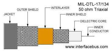 MIL-DTL-17/134 Shielded Cable Diagram
