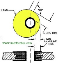 Glossary of electronic and engineering terms minimum annular ring minimum annular ring ccuart Gallery