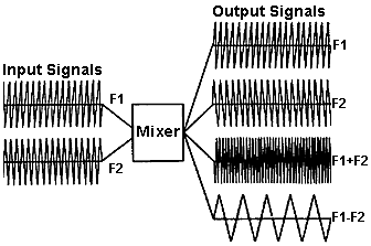 Signals generated by a mixer block