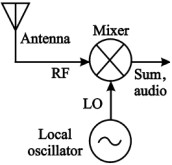 Dictionary of Electronic and Engineering Terms: RF Mixer Circuit ...