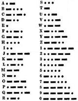 Table of Morse Codes