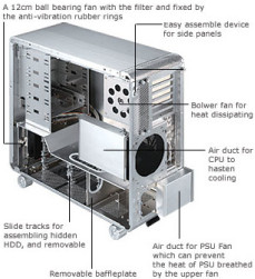 PC Case Air Flow Design
