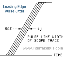 characteristics of pulse rise time signal jitter