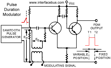 Dictionary of Electronic and Engineering Terms  Pulse
