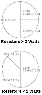 How resistors dissipate heat