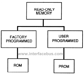 Difference between ROM and PROM memory
