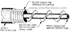 Semi-rigid Air Dielectric using a spiral strip