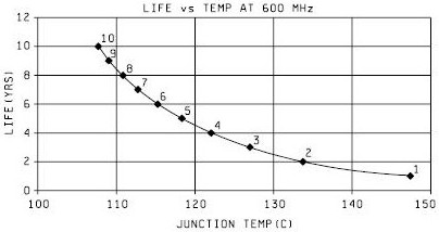 Semiconductor Life vs Junction Temperature