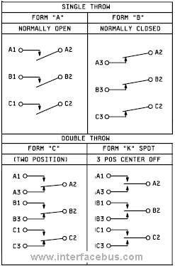 Single position single through and double throw switch arrangements
