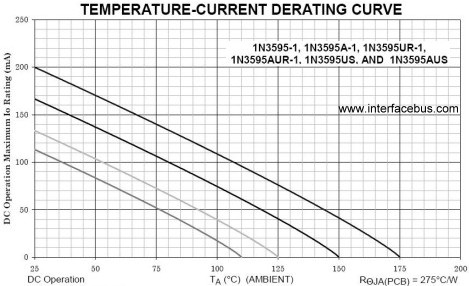1N3595 Diode Temperature-Current Derating Curve