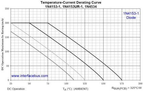 1N4153 Derating Curve, Do213 package