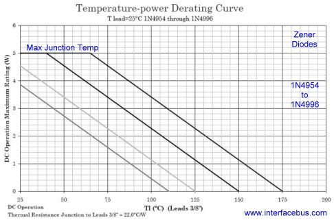 1N4954 Temperature-Current Derating Curve, Leads