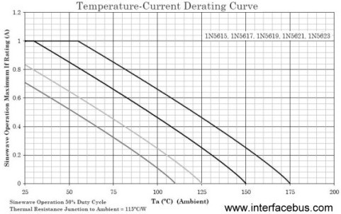 1N5615 Temperature-Current Derating Curve in Still Air