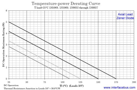1N5968 Temperature-Current Derating Curve, Leaded Device