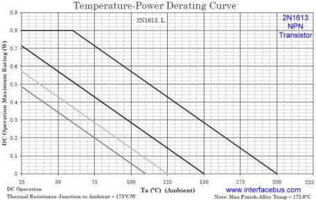 NPN Transistor, 2N1613 Temperature-Power Derating Curve