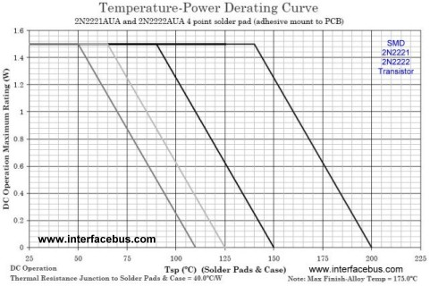 Surface Mount 2N2222UA Temperature-Power Drating Graph