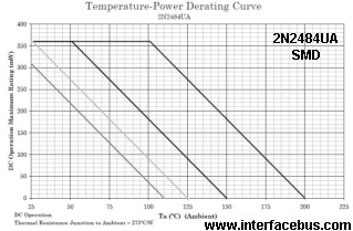 2N2484UA Temperature-Power Derating Chart