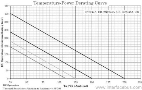 2N2944 Transistor Temperature-Power Derating Curve