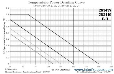 2N3439 Temperature-Power Derating Curve