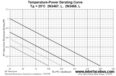 2N3467 Temperature-Power Derating Curve