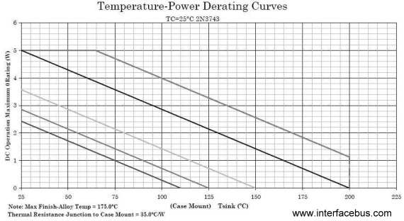 2N3743 Temperature-Wattage Derating Curve
