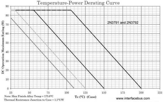 Power derating of a 2N3791 transistor by reducing power dissipation