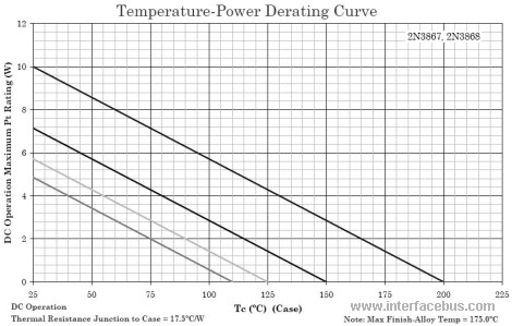 2N3867 Temperature-Power Derating Chart